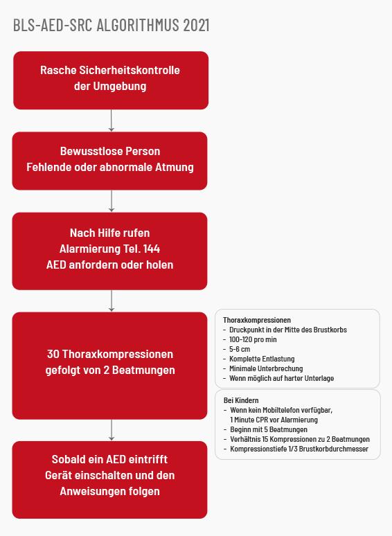 BLS-AED-Schema 2021